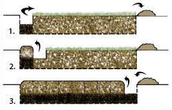 Double diggins soil diagram